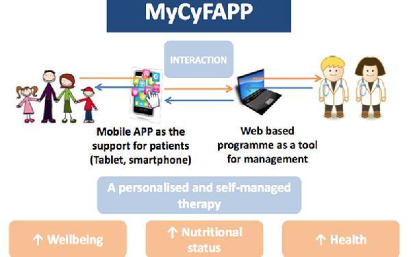 MyCyFAPP