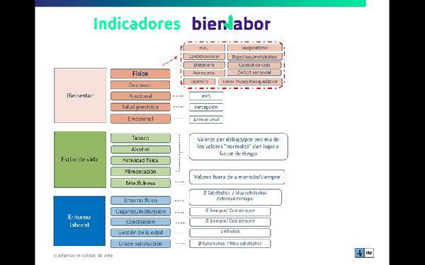 _IBV_bienlabor_fig_02_indicadores